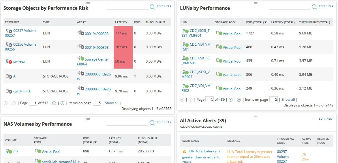 SolarWinds Storage Resource Monitor: Storage Objects by Performance Risk