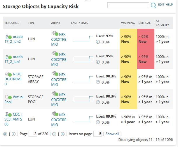 Storage capacity monitoring with SolarWinds Storage Resource Monitor